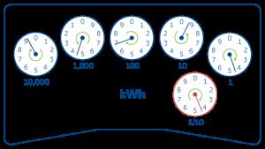 Electric-Dial-meter