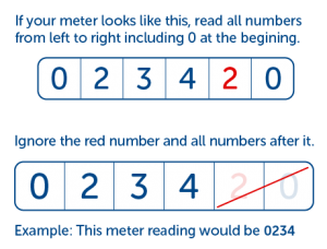 Imperial-metric-meter_reading.png
