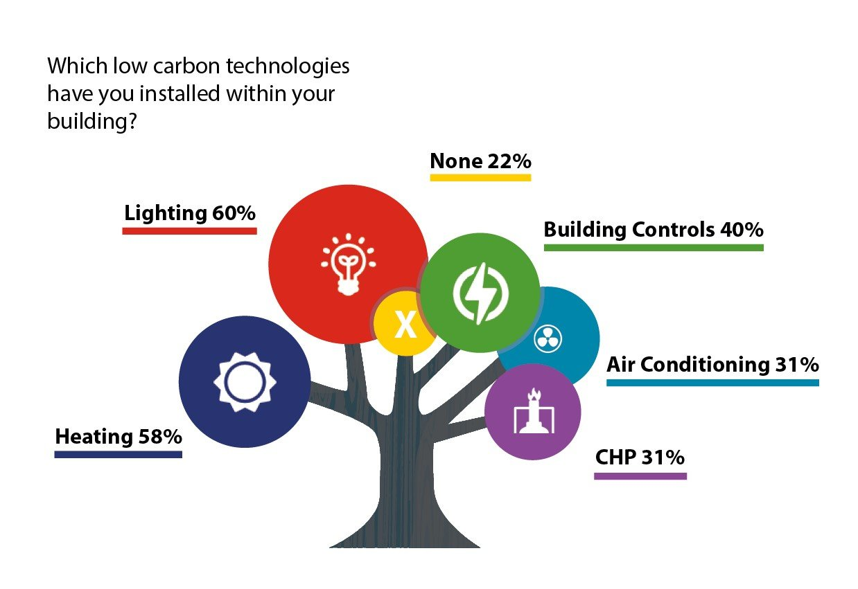 Low-carbon-technologies-buildings