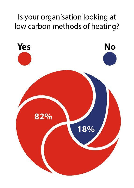 Decarbonisation-Heating-Cooling-low-carbon-yes-no