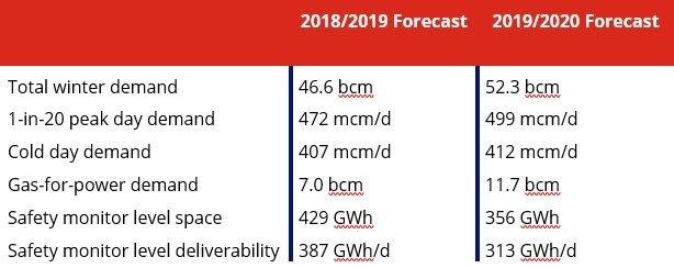 Gas demand forecast