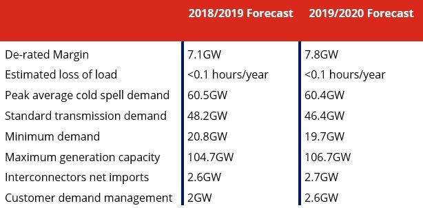 Electricity demand forecast